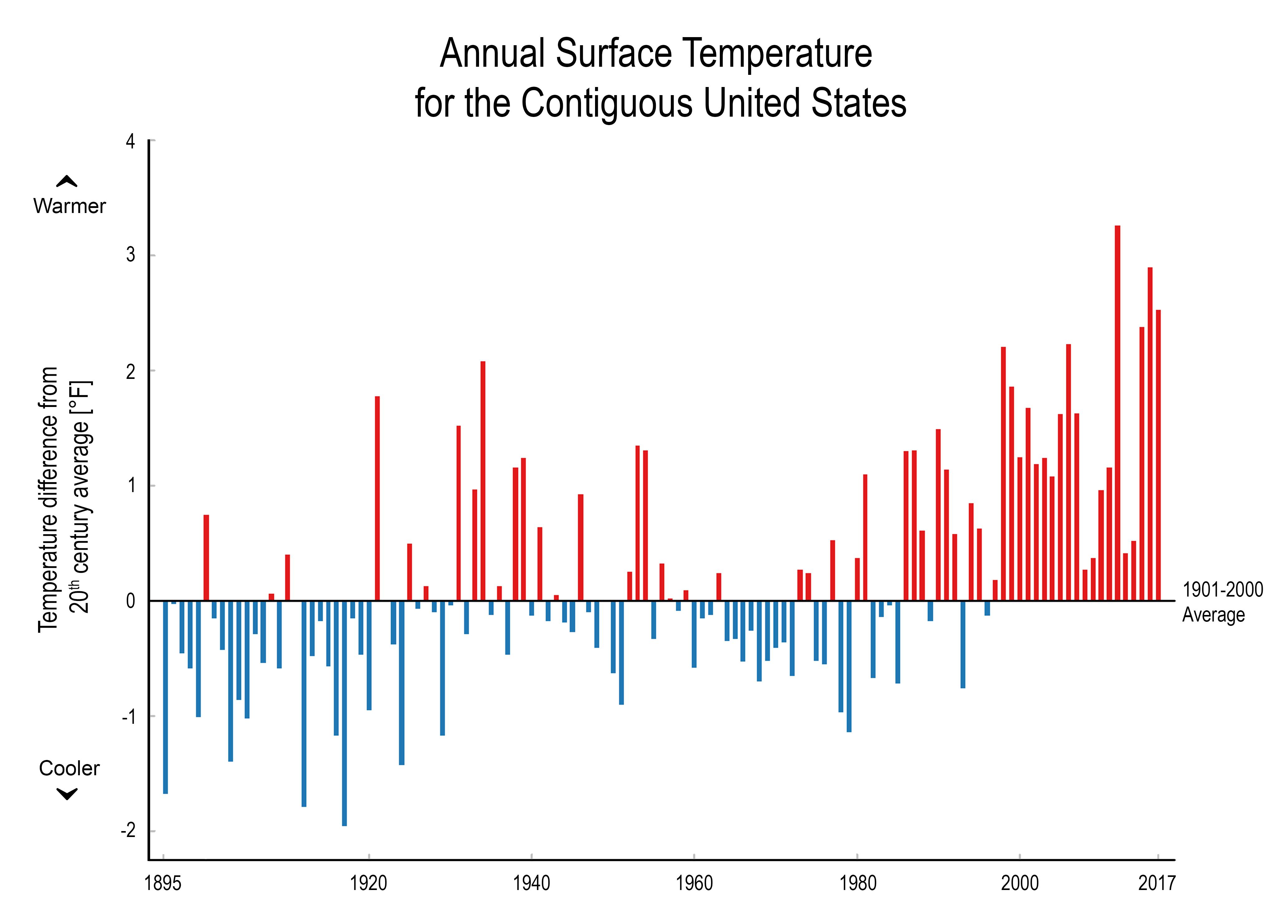 U.S. Surface Temperatures