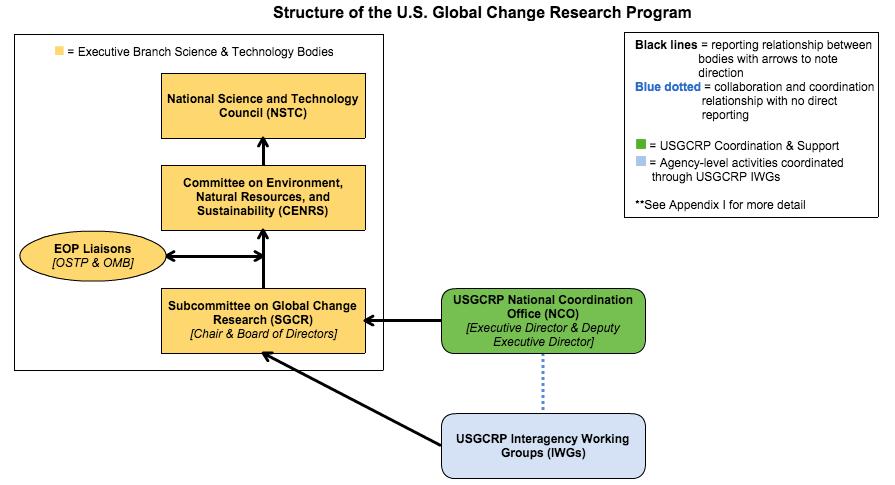 USGCRP Organizational Chart