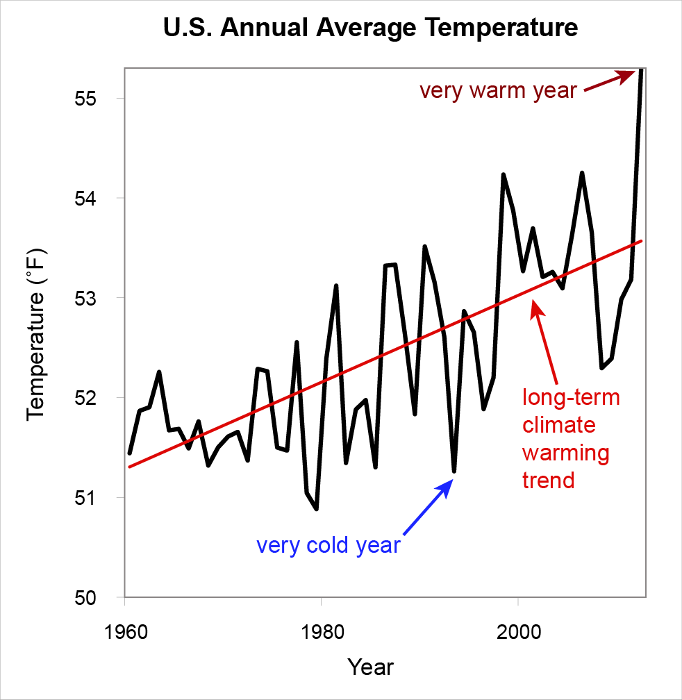Short-term climate variability and the long-term climate warming trend