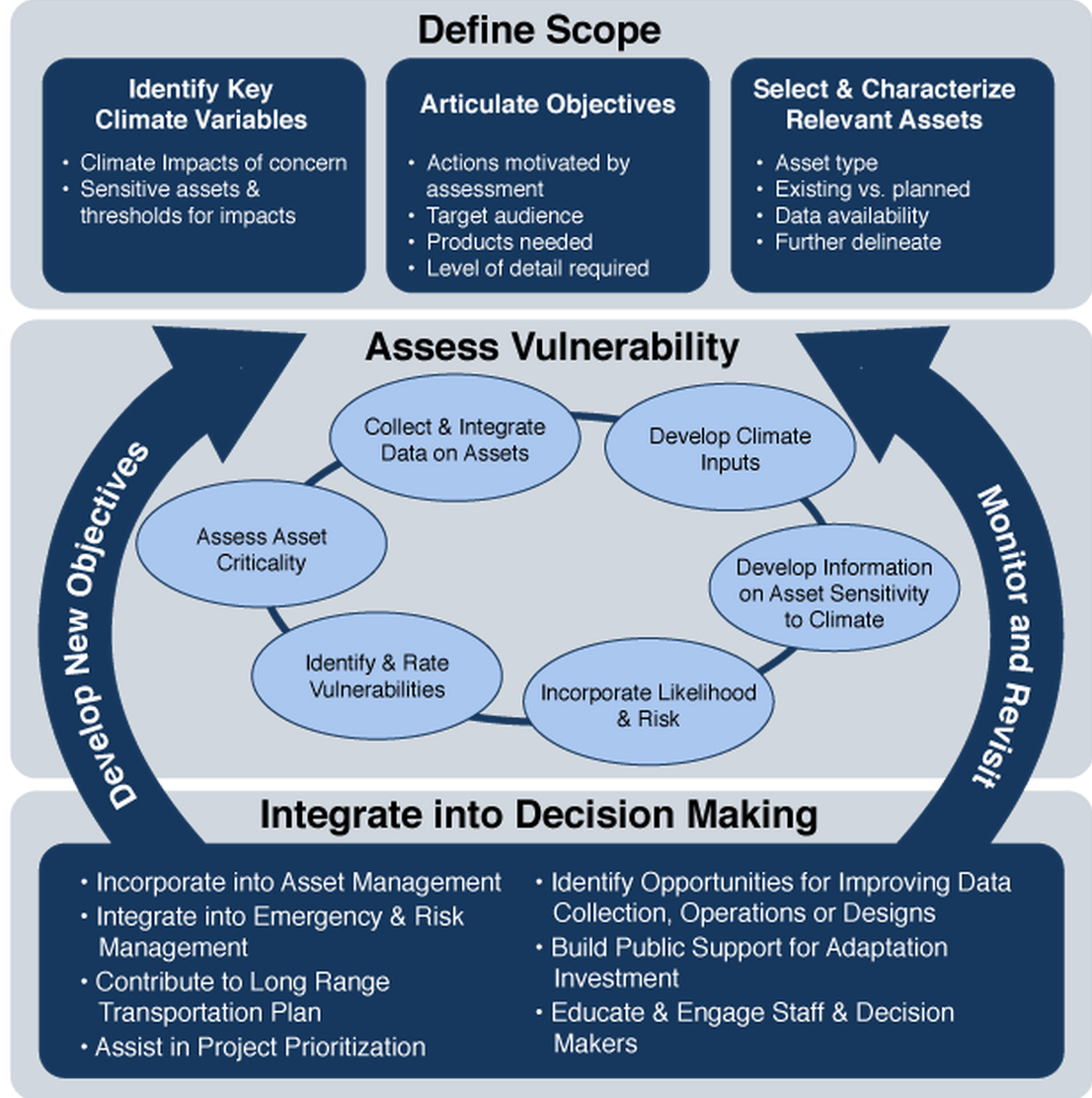 FHWA Virtual Framework for Vulnerability Assessment