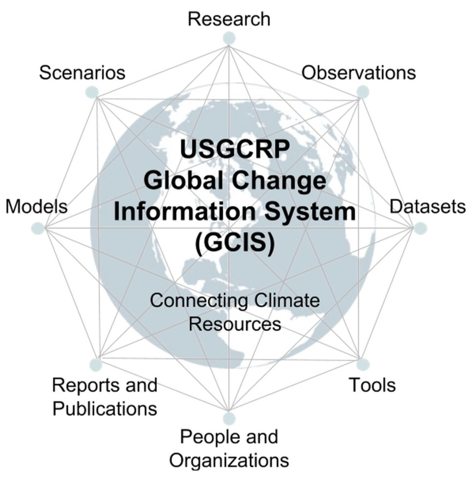 Connective structure of the Global Change Information System