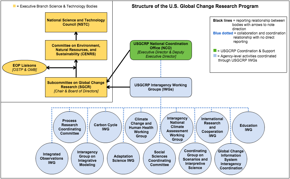 USGCRP and its interagency working groups exist under the auspices of the Subcommittee on Global Change Research of the Committee on Environment, Natural Resources, and Sustainability, within the National Science and Technology Council