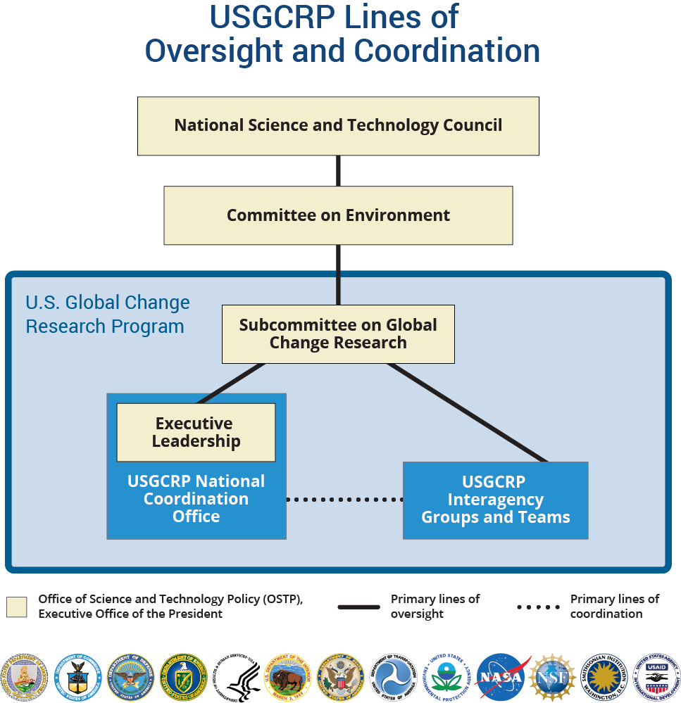 USGCRP Research Program