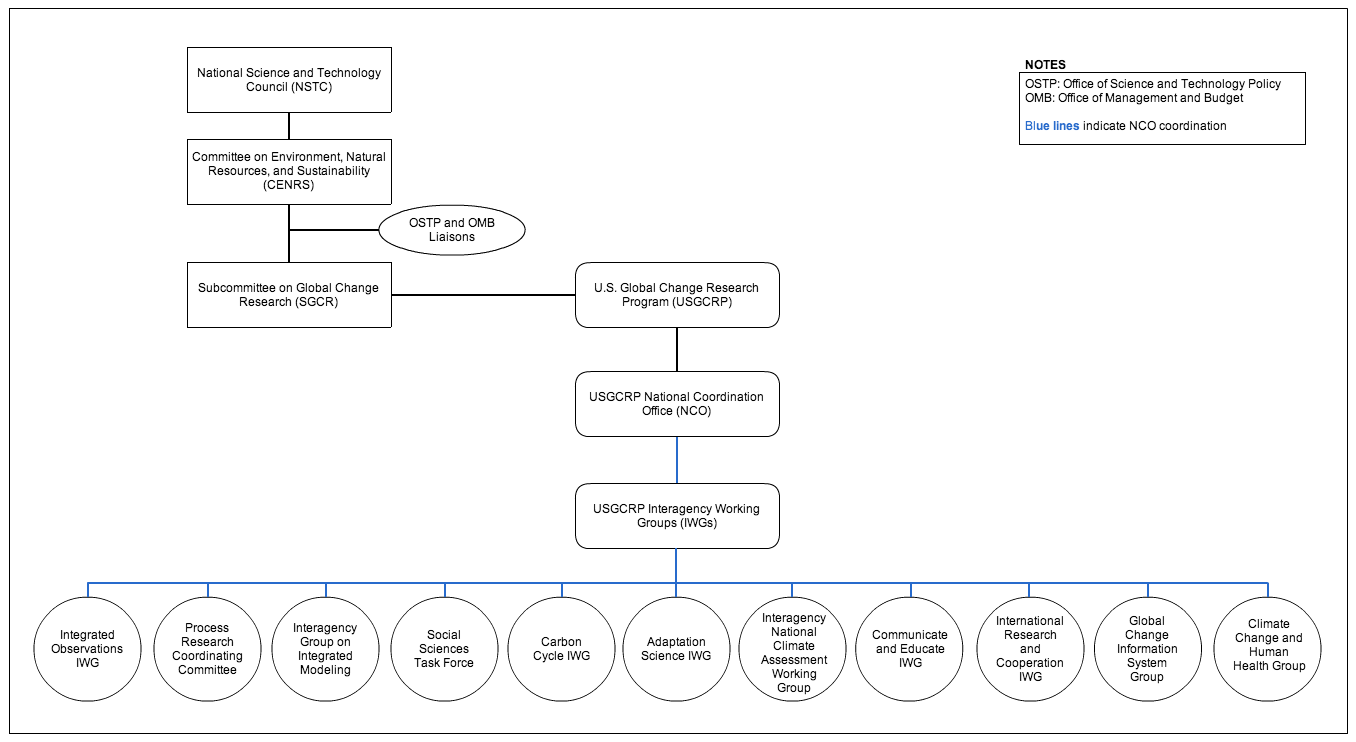 Chart of USGCRP organizational structure