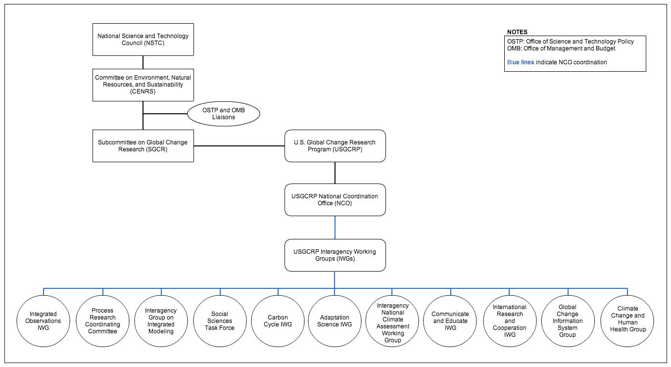 Chart of USGCRP organizational structure