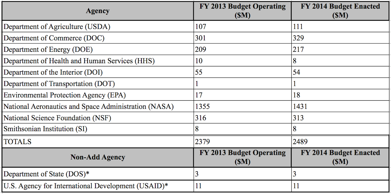 The USGCRP budget crosscut by agency