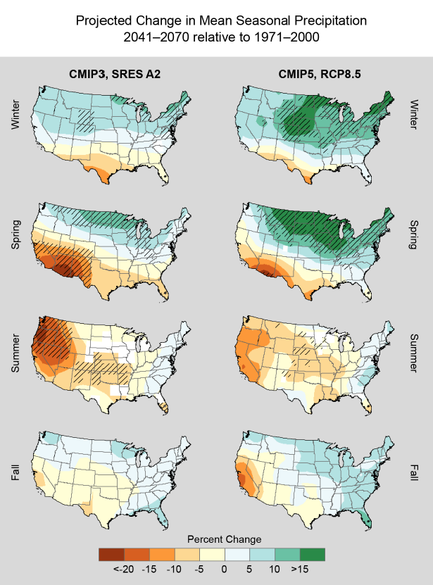 Projected change in mean seasonal precipitation (%) for the contiguous United States, for 2041–2070 with respect to the reference period of 1971–2000.