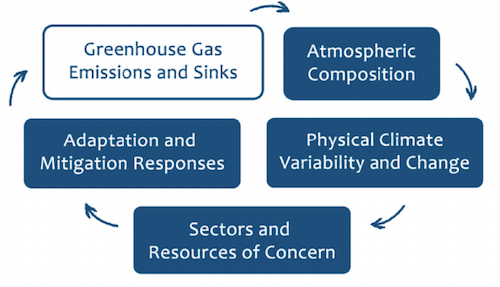This conceptual framework shows the links between different categories of climate change indicators.