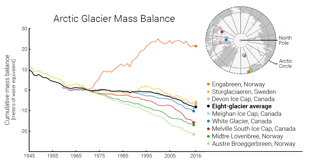This indicator shows the cumulative change in the mass balance of Arctic glaciers.