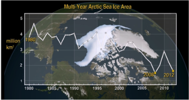 NASA Study Shows Arctic is on Thin Ice   GlobalChange.gov on map of canyon, map of gold, map of climate change, map of antarctica, map of caribbean, map of yellow, map of earth, map of copper, map of mojave, map of sahara, map of night sky, map of burgundy, map of mediterranean,