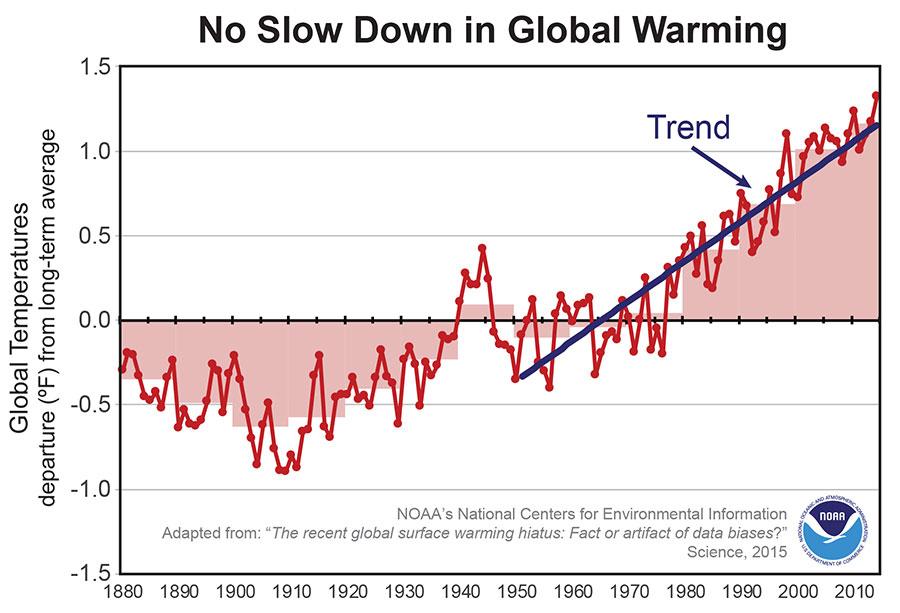 Data show no slowdown in global warming
