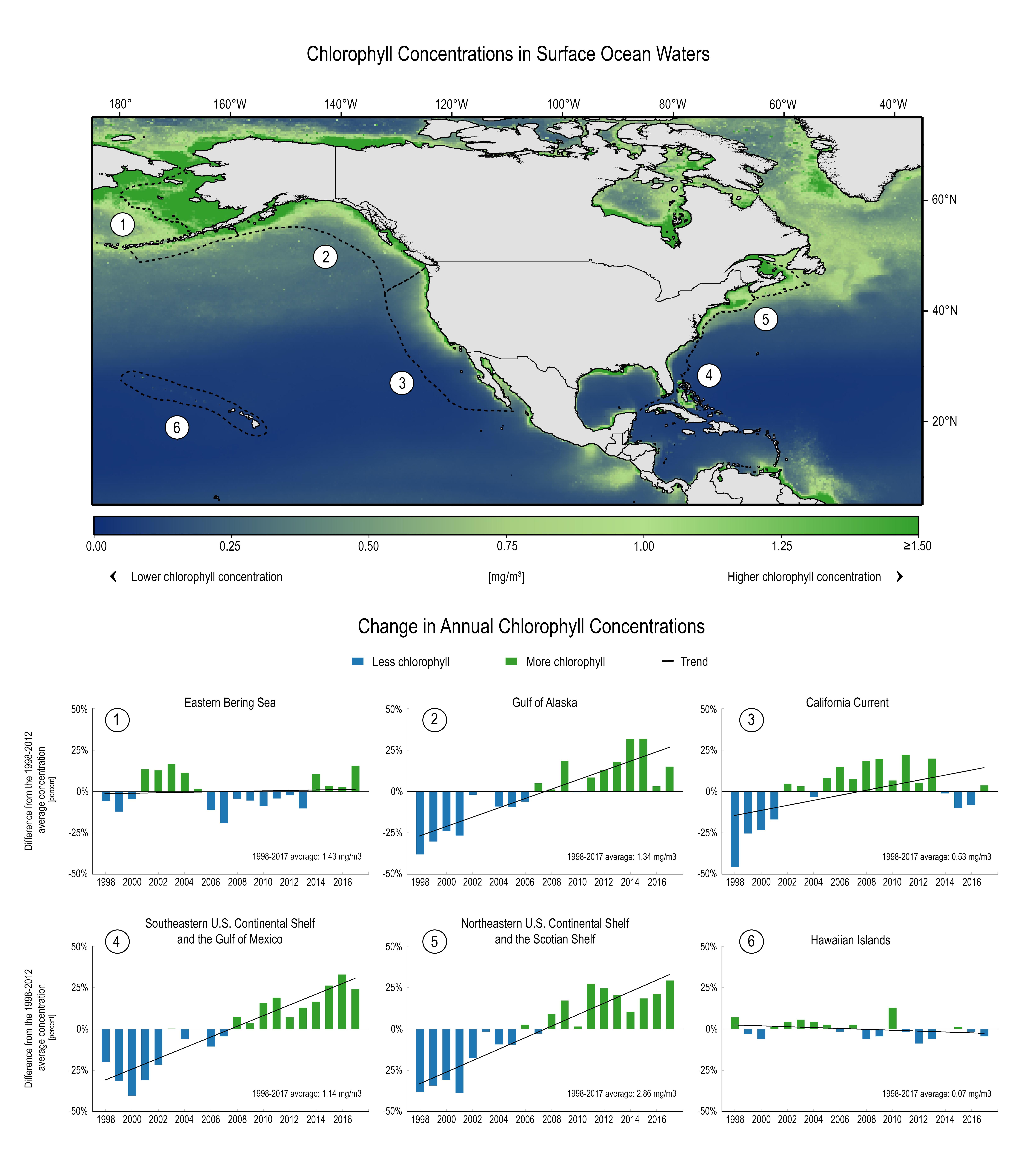 USGCRP Indicator Details | GlobalChange.gov
