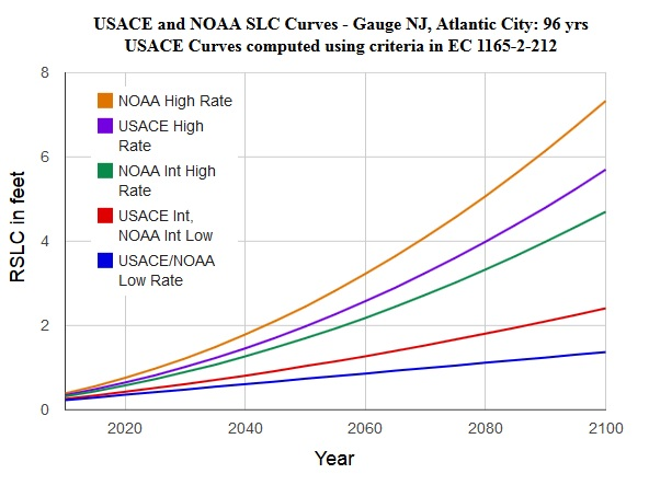 The calculator tool generates curves of relative sea level change (RSLC) projected through the year 2100 for coastal U.S. locations (above: Atlantic City, NJ).