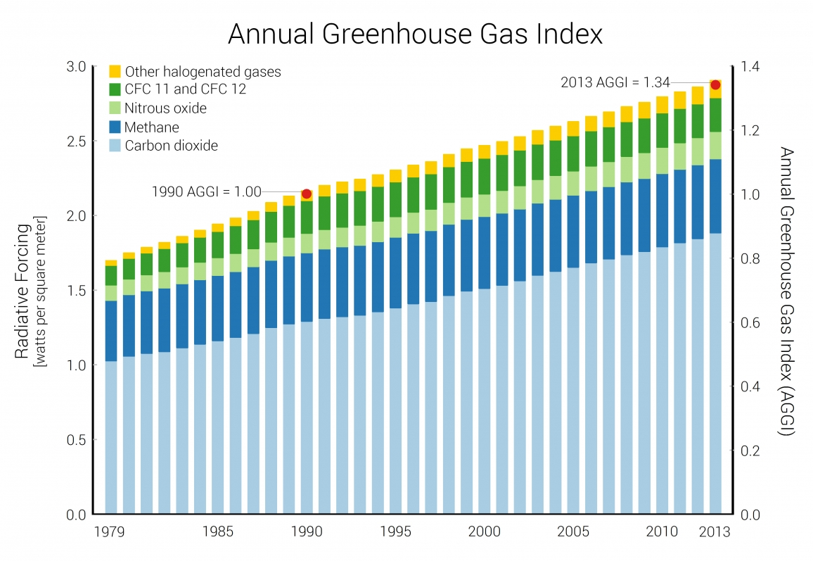 Indicator: Annual Greenhouse Gas Index