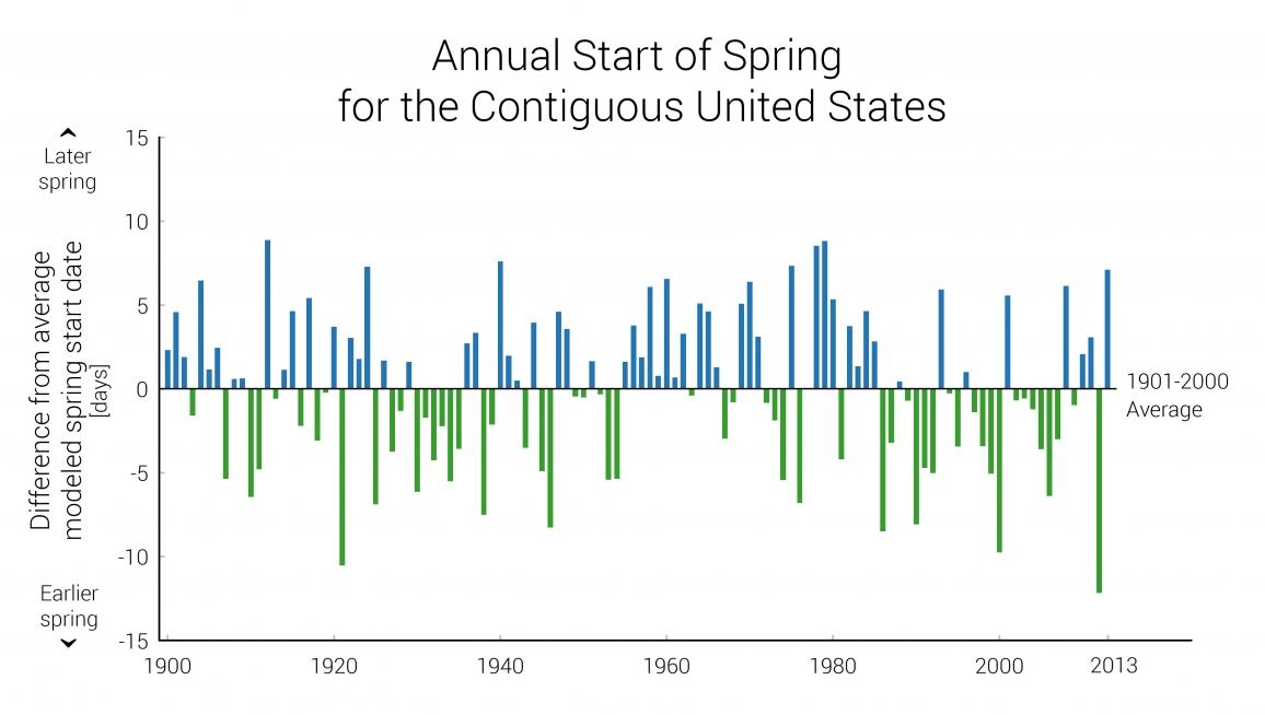 Indicator: Start of Spring