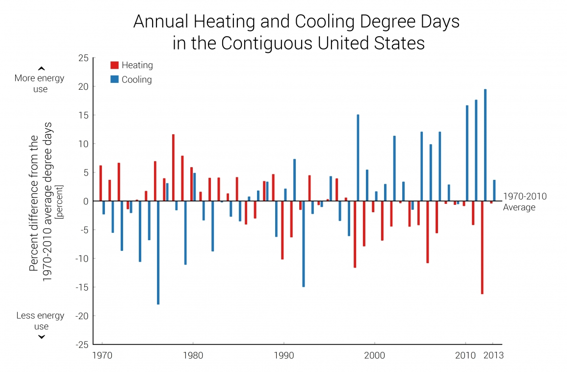 Indicator: Heating and Cooling Degree Days