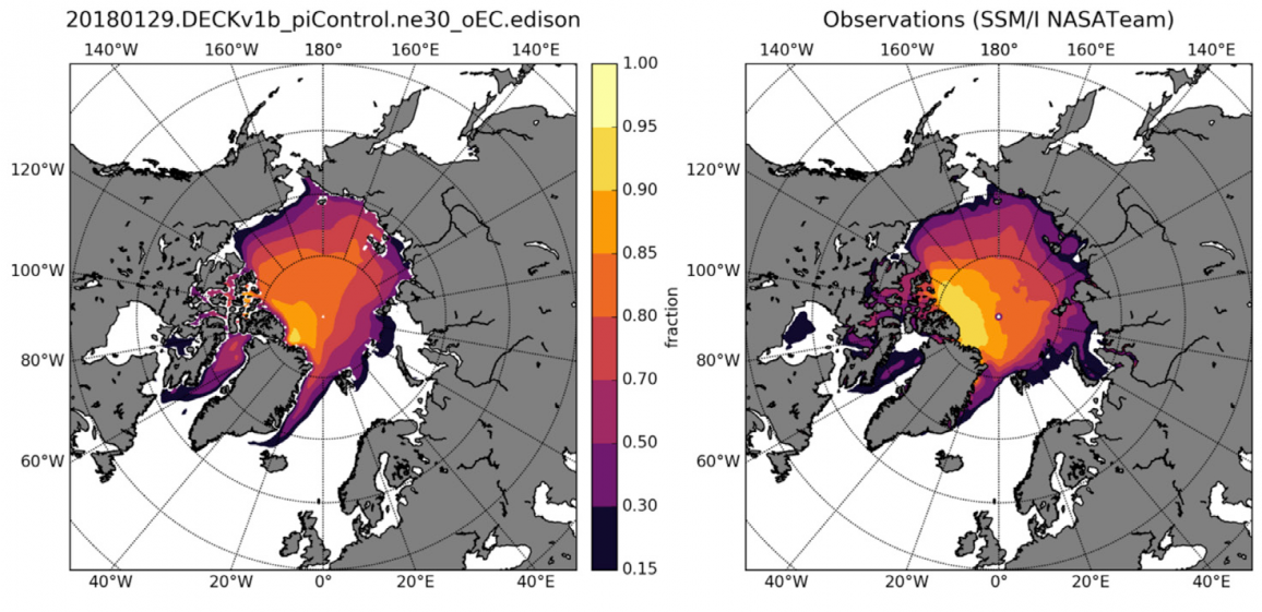 The figure shows long-term averages of Arctic summer sea ice concentration simulated by an adaptation of CICE/Icepack