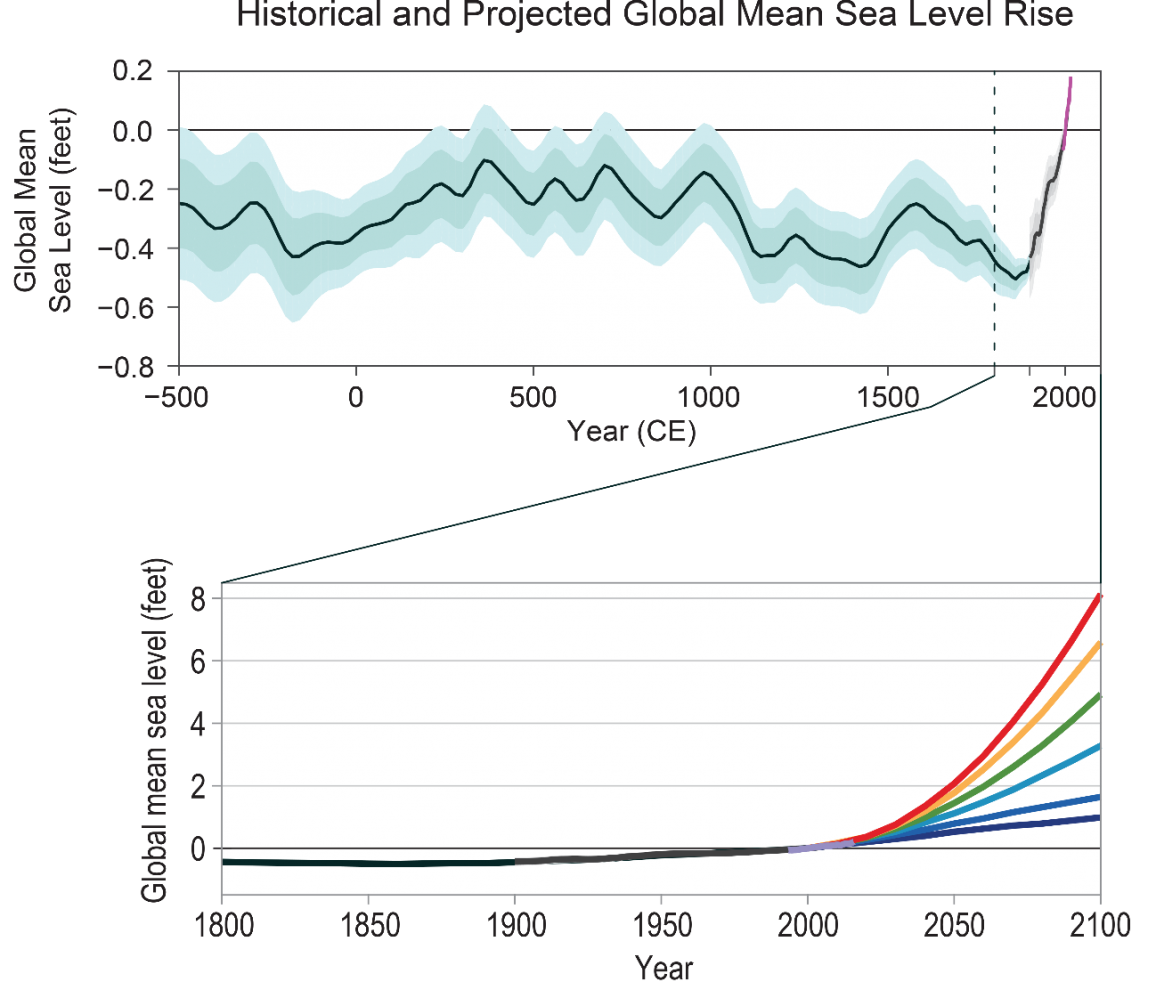 Historical and Projected Global Mean Sea Level Rise