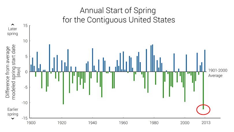 This graph shows the number of days by which the start of spring in each year differs from the average start of spring during the 20th century. The spring of 2012 (circled) set a record for earliest start. (Source: Adapted from the USGCRP indicators pilot