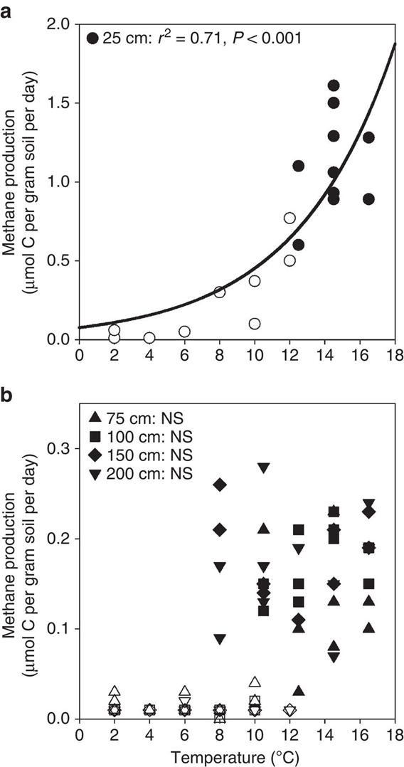 Figure shows how methane production changes with temperature in (a) surface and (b) deep peat samples that were anaerobically (without oxygen) incubated
