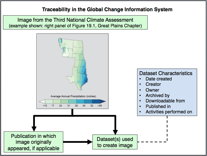 This diagram shows how, using the Global Change Information System, a user can trace an image from the Third National Climate Assessment back to its original source and supporting data. (Credit: Adapted from Goldstein et al., 2013)
