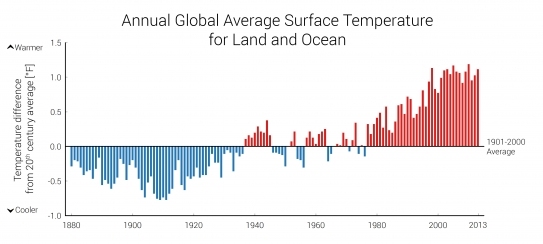 Indicator: Global Surface Temperatures