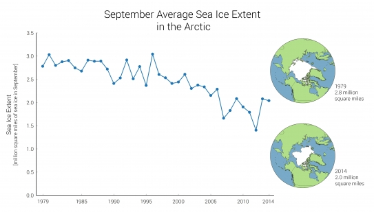 Indicator: Arctic Sea Ice Extent