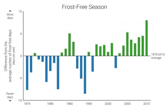 Indicator: Frost-Free Season