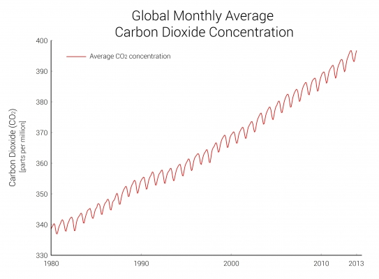 Indicator: Atmospheric Carbon Dioxide