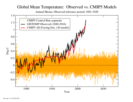 Model runs of CMIP5 models without greenhouse gas forcing (orange lines) demonstrate natural variability in average annual global surface temperatures expected without human influence on the climate.