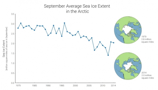 Sea ice in the Arctic fluctuates from year to year, but the annual minimum extent (measured each year in September) has decreased overall since measurements began in the late 1970s. Changes in sea ice have implications both for the environment and for hum