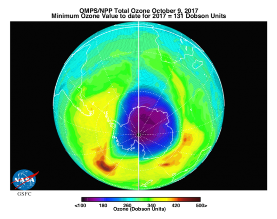 The 2017 annual minimum ozone detection of 131 Dobson Units over Antarctica was observed on October 9, 2017, about a week later than usual, indicating that ozone levels may be starting to recover.