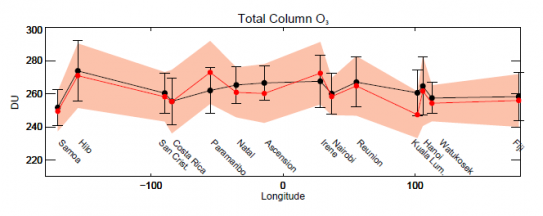 Longitudinal cross-section of 1998–2016 SHADOZ ozonesonde total column ozone (O3)