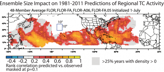 Warm colors on this map show where output from NOAA's GFDL-FLOR model correlates positively (yellow = strongest correlation) with seasonal observations of tropical cyclone activity, demonstrating the model's capacity for predicting such phenomena. (Source
