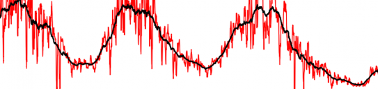 Time series of observational data