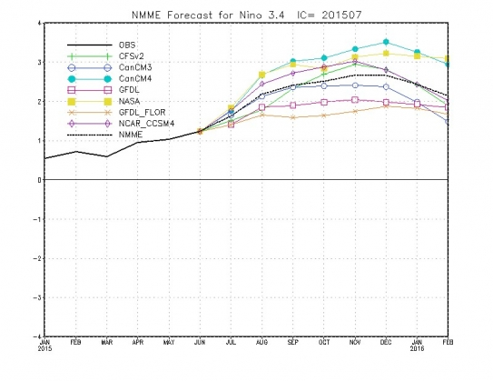Successfully Predicting the Large 2015/2016 El Niño