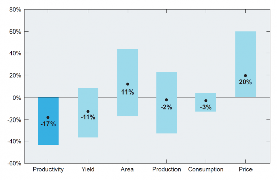 This graph shows projected impacts of climate change on crop productivity (darker blue) and related agricultural and economic responses. Black dots indicate the average percent change in each variable by 2050, relative to no climate change; the height of