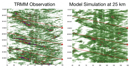 The NASA GEOS5 model has made significant progress in simulating the MJO, demonstrated by how closely its output (right panel) visually resembles satellite observation data (left panel; in both panels, MJO events are represented as lines of green, red, a