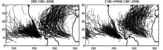A comparison of observed (left) and simulated (right; single model realizations) hurricane tracks around North America between 1981 and 2008 (the horizontal and vertical axes show longitude and latitude, respectively). Tropical cyclones are challenging to