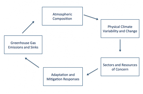 This conceptual framework shows linkages between categories of indicators. (Source: USGCRP indicators program)