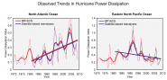 Observed Trends in Hurricane Power Dissipation