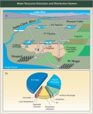 Water Resource Extraction and Distribution System