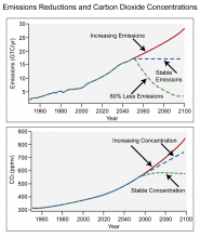 Emissions Reductions and Carbon Dioxide Concentrations