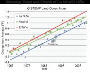 Warming Trend and Effects of El Niño/La Niña