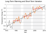 Long-Term Warming and Short-Term Variation