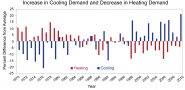 Increase in Cooling Demand and Decrease in Heating Demand