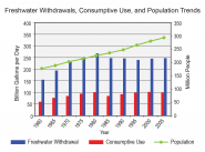 U.S. Freshwater Withdrawal, Consumptive Use, and Population Trends