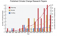 Published Climate Change Research Papers