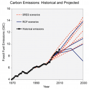 Carbon Emissions: Historical and Projected