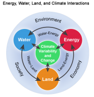 Energy, Water, Land, and Climate Interactions